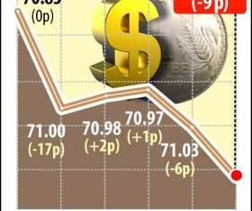 Rupee settles 9 paise down at 71.12 against US dollar