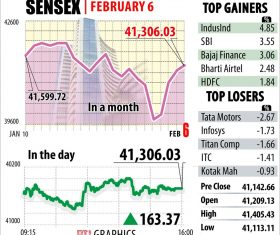 Sensex ends 163 pts higher after RBI policy; financial stocks rally