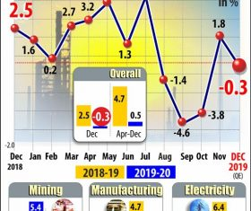 India's industrial output slipped by 0.3% in December