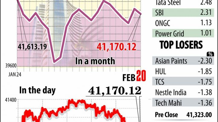 Markets resume downward spiral on muted global cues; post weekly losses
