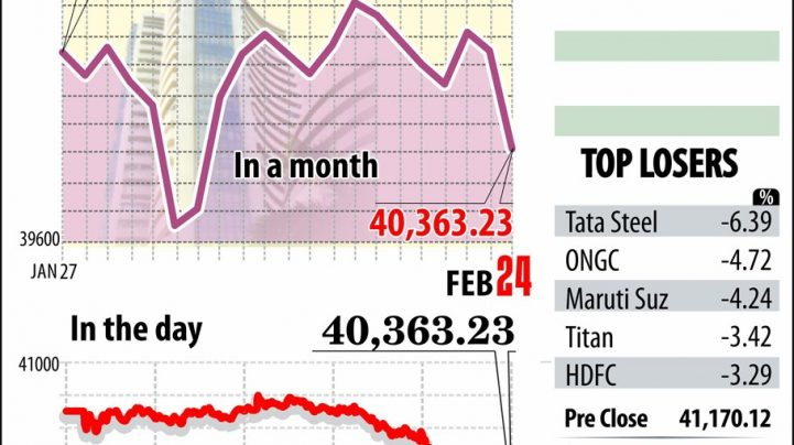 COVID-19 fear: Sensex loses 806 pts, gold hits life-time high