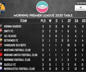 MPL: Gazelle FC play out a 1-1 draw with Vanguard Old Boys